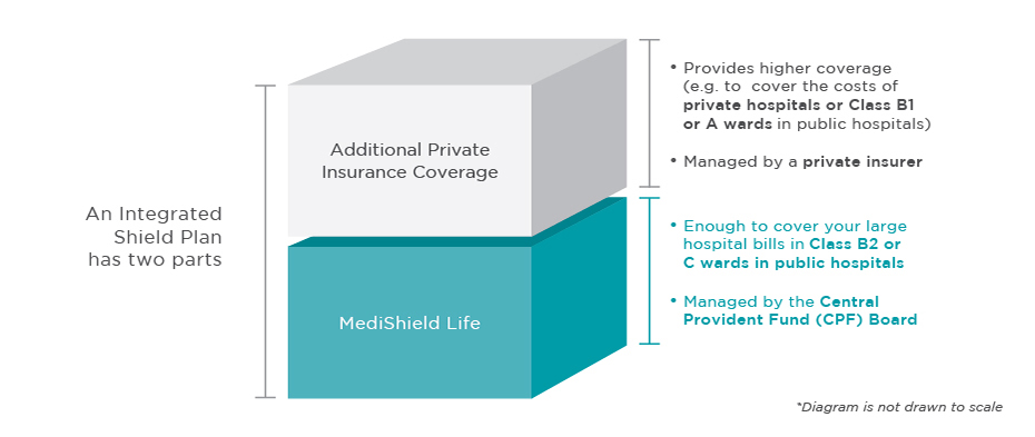 Gleneagles Insurance Coverage-Integrated Shield Plan/Medishield Life