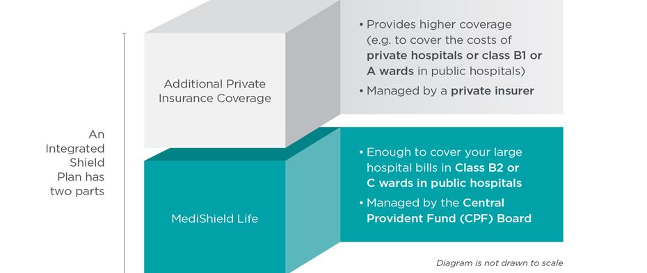 Bills & Insurance | Cost & Financing | Gleneagles Hospital