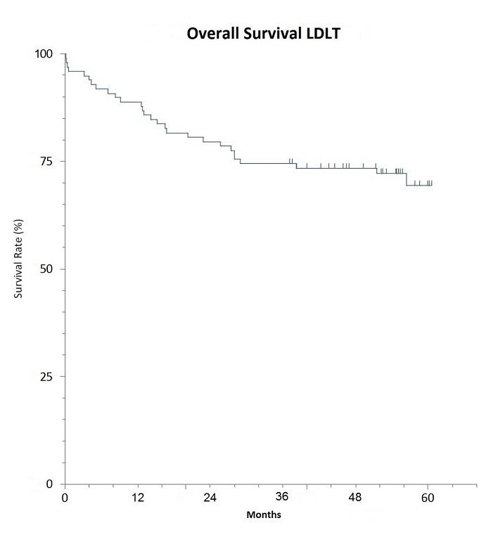 LDLT survival outcomes