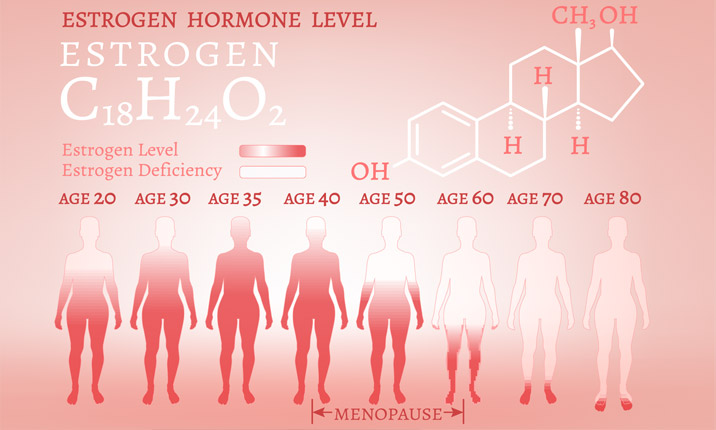 Women's health after 40 - Infertility